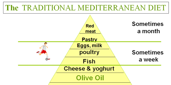 The benefits of the mediterranean diet.
